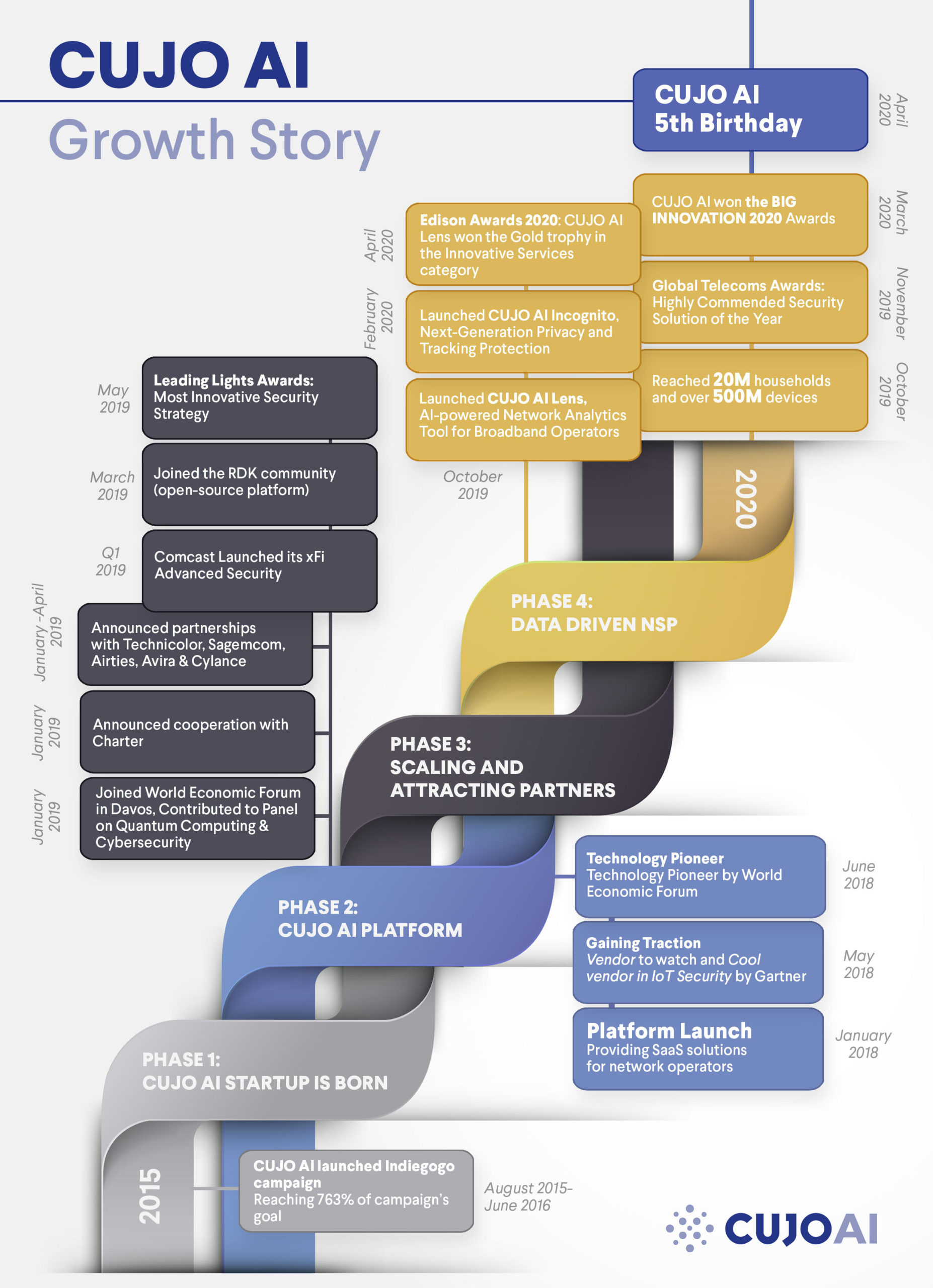 CUJO AI Growth Timeline