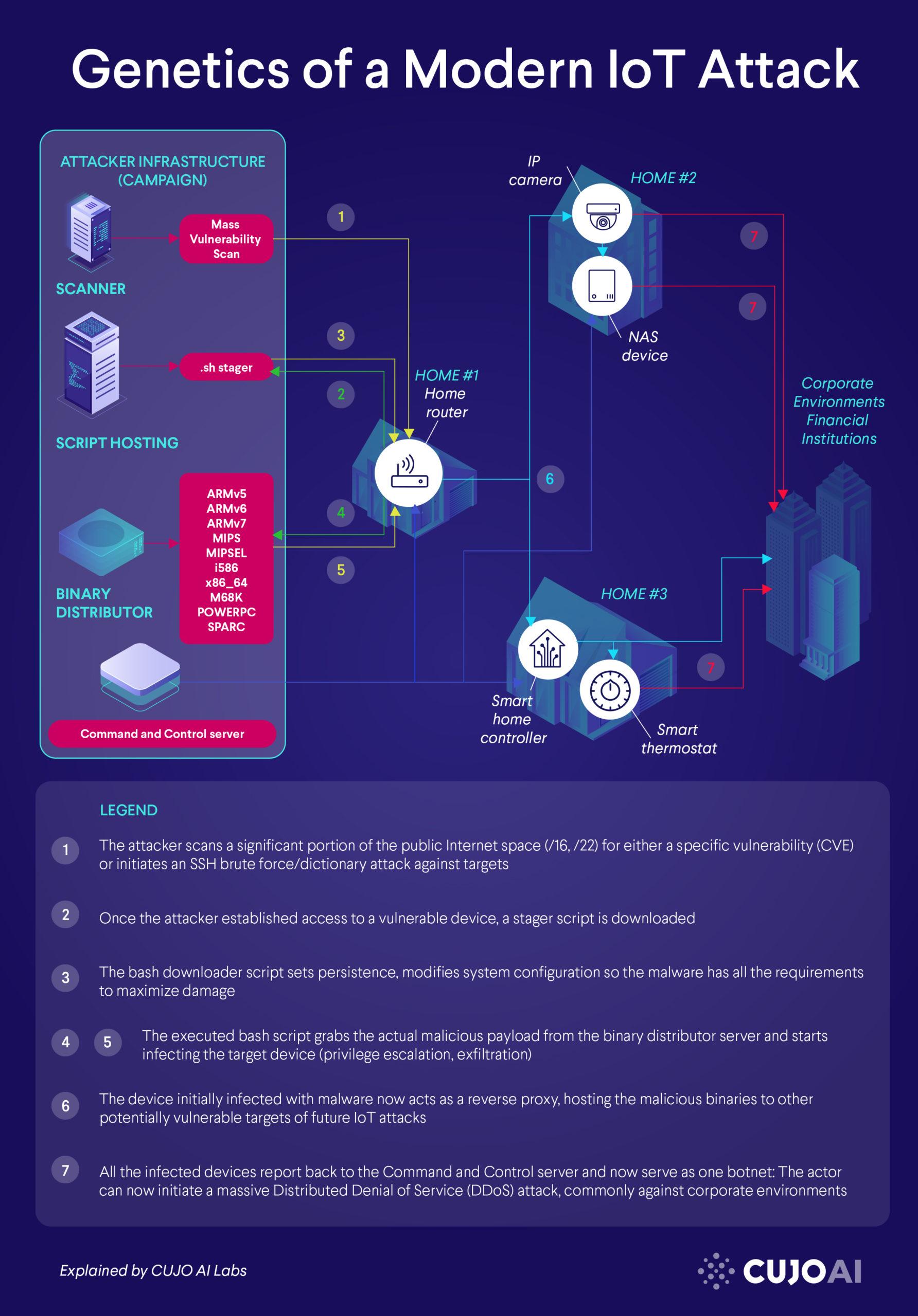 IoT attack scenario graph visualization