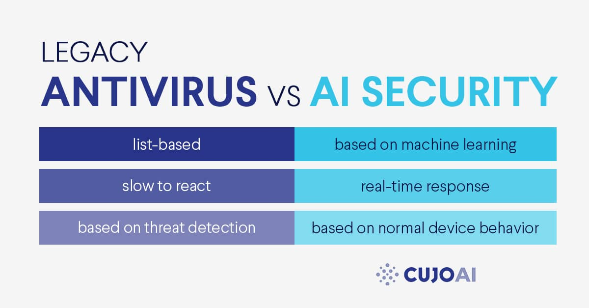 differences between legacy antiviruses and AI security