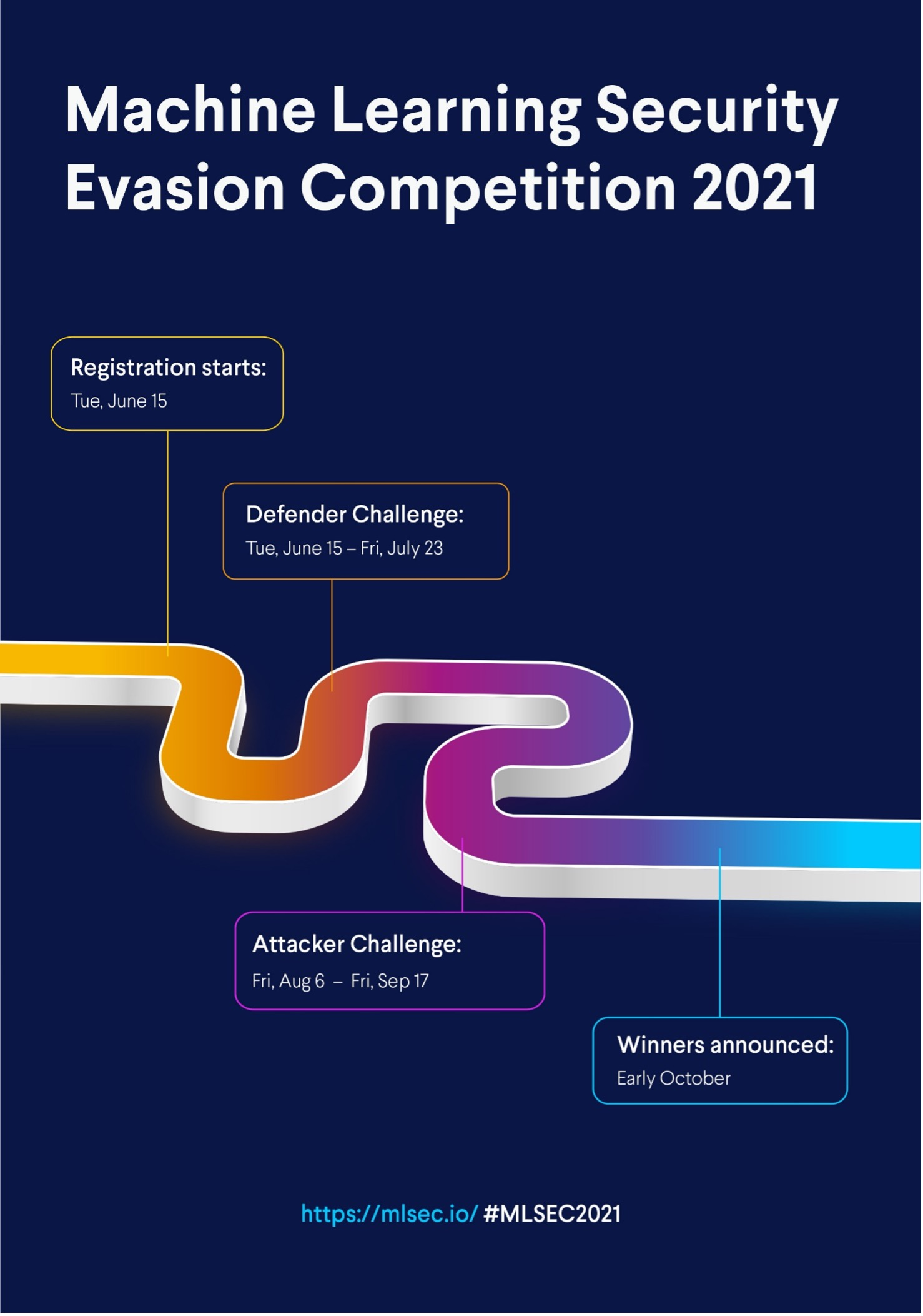 Timeline of the Machine Learning Security Evasion Competition 2021
