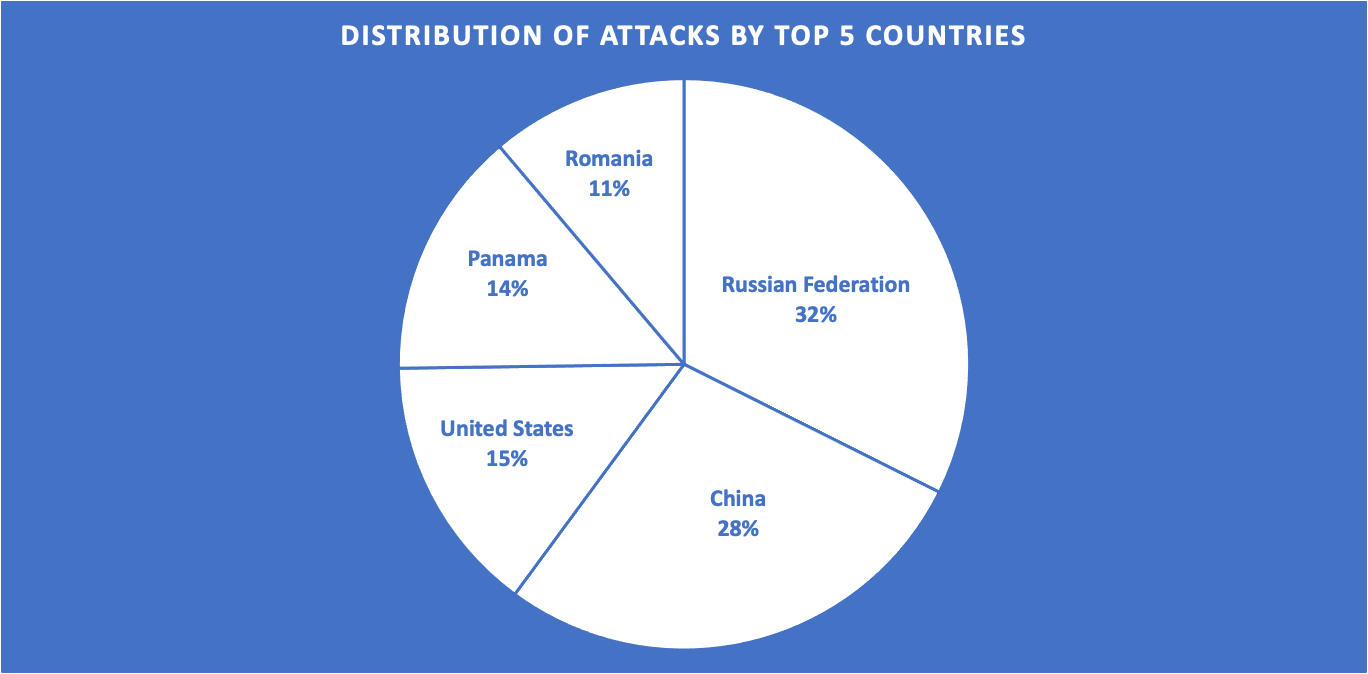 Top 5 countries by brute force credential stuffing attacks on our honeypots
