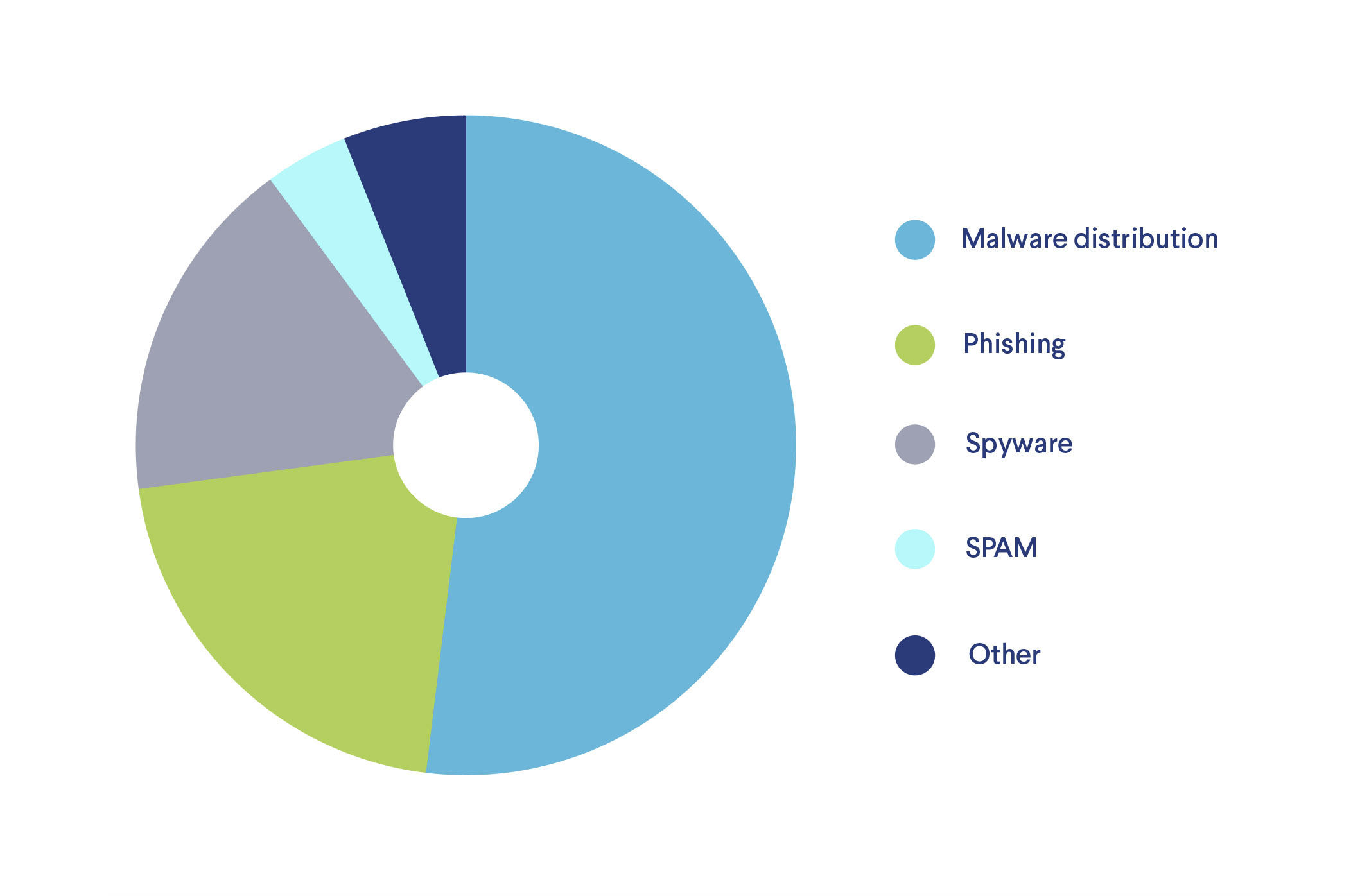 Top mobile browsing threats come from malware, phishing, spyware, and spam websites