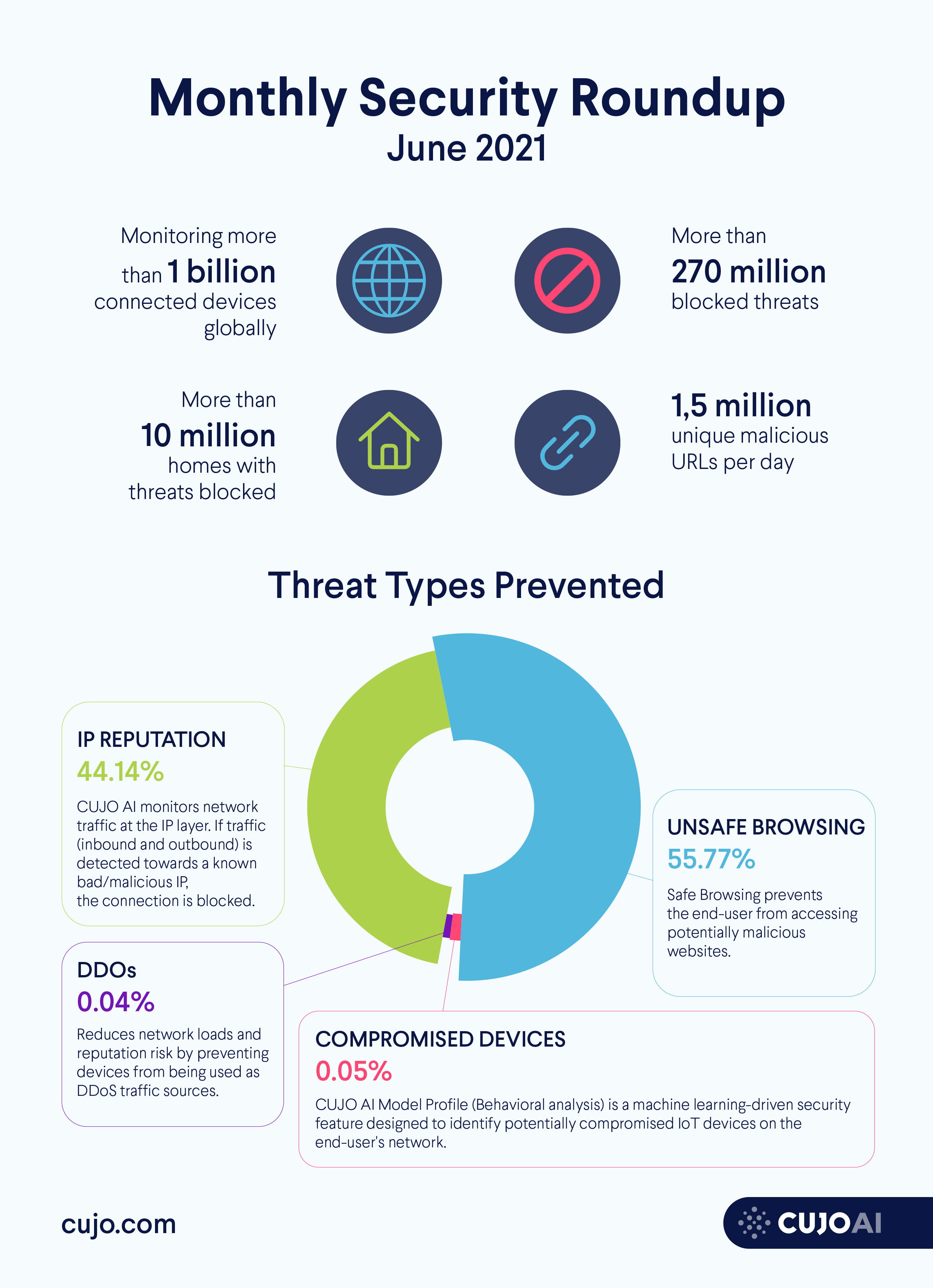 Infograph shows top cybersecurity threats in June, 2021: unsafe browsing, IP reputation, DDOS botnets, and compromised devices. Data from CUJO AI Labs