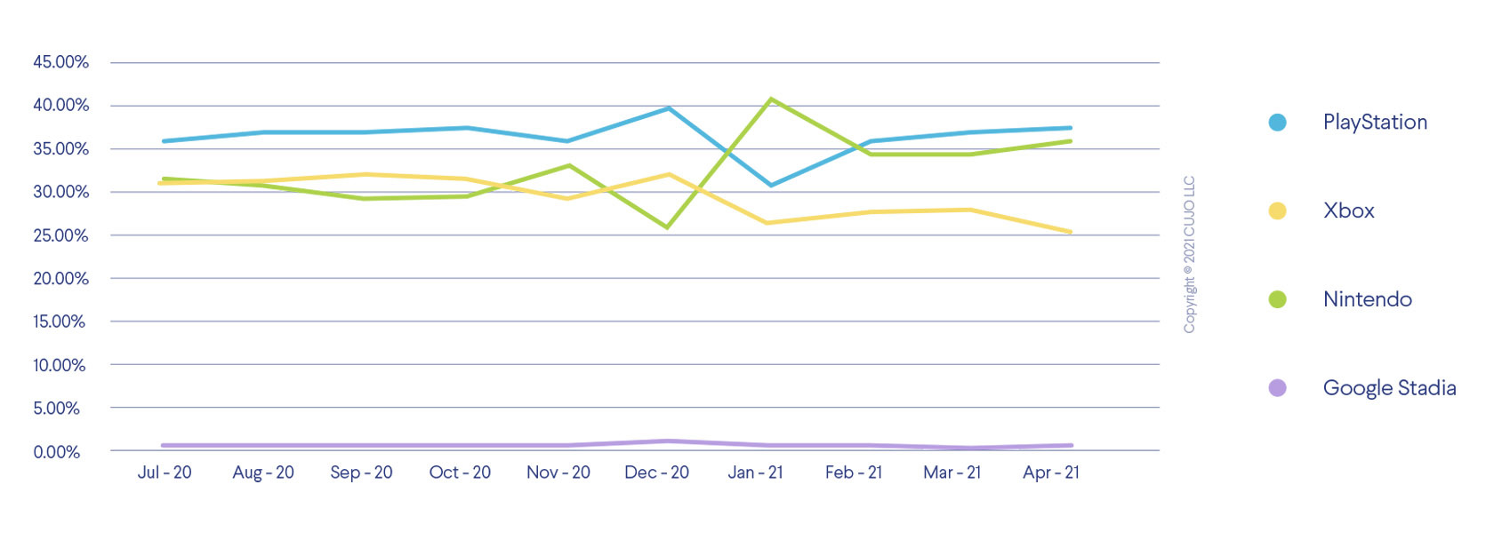 Gaming console popularity over time: Nintendo, PlayStation, Xbox, Stadia