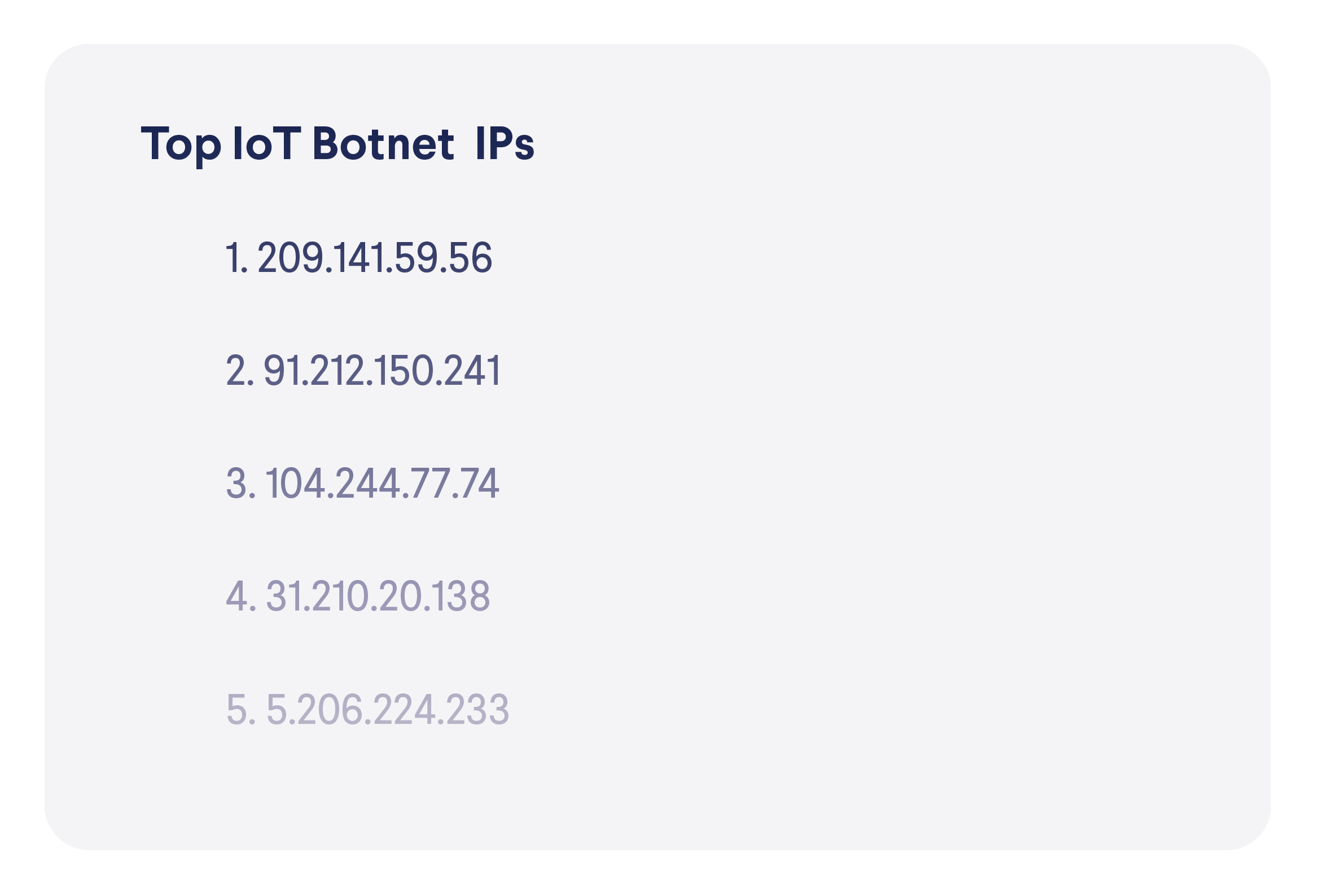 top botnet IP addresses summer 2021