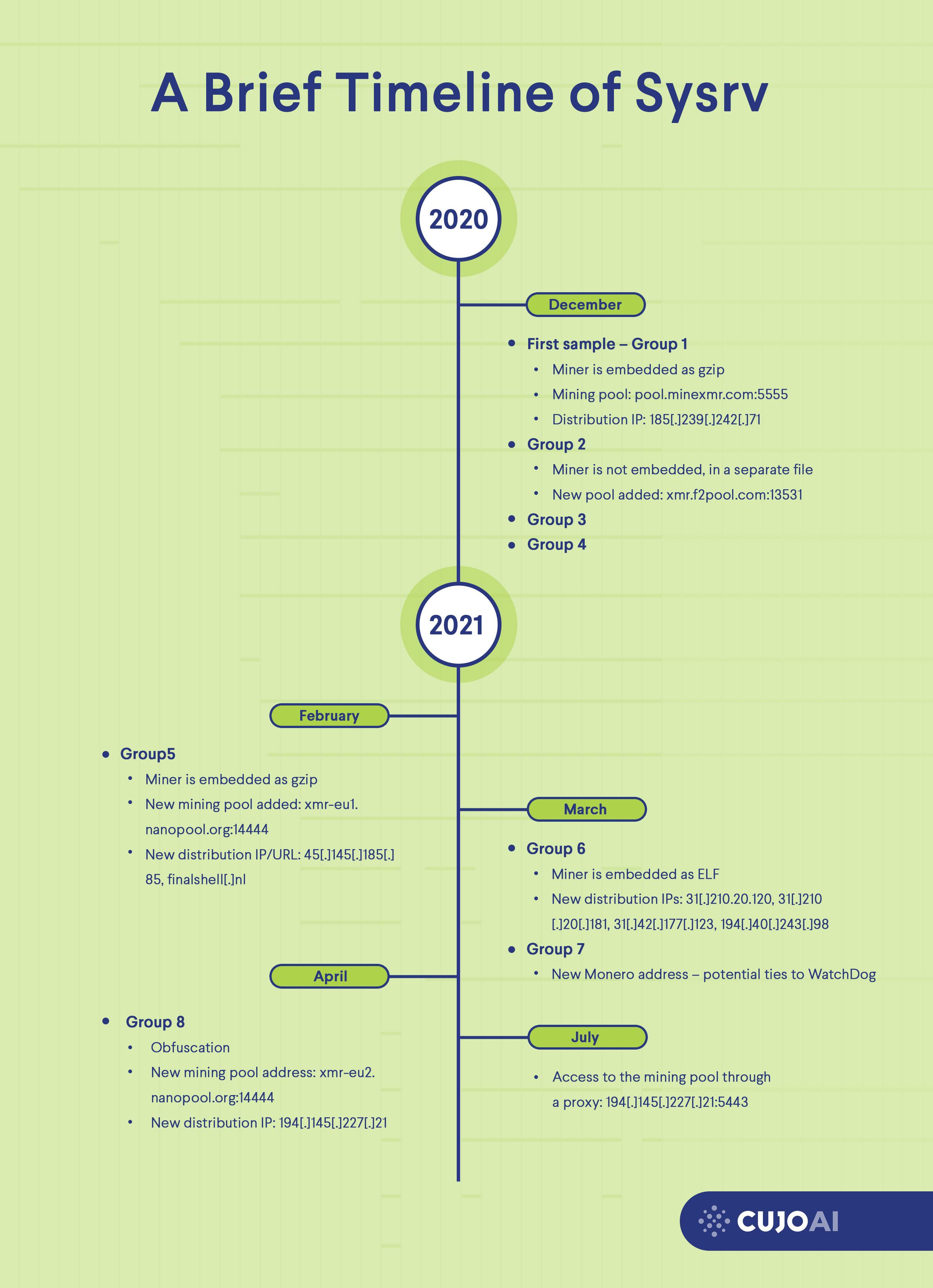 Sysrv botnet timeline brief