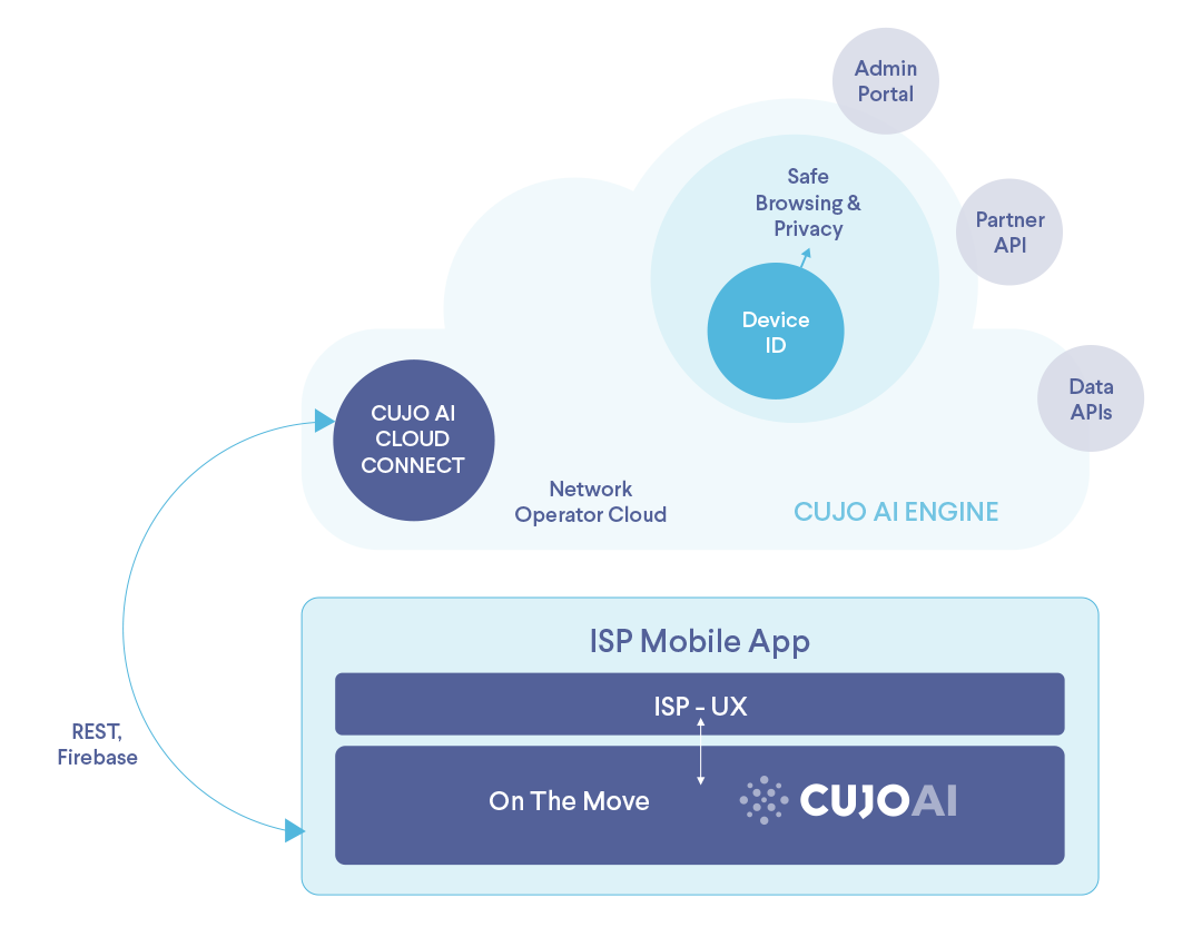 CUJO AI On The Move mobile protection